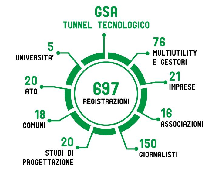 GSA-tec-OK